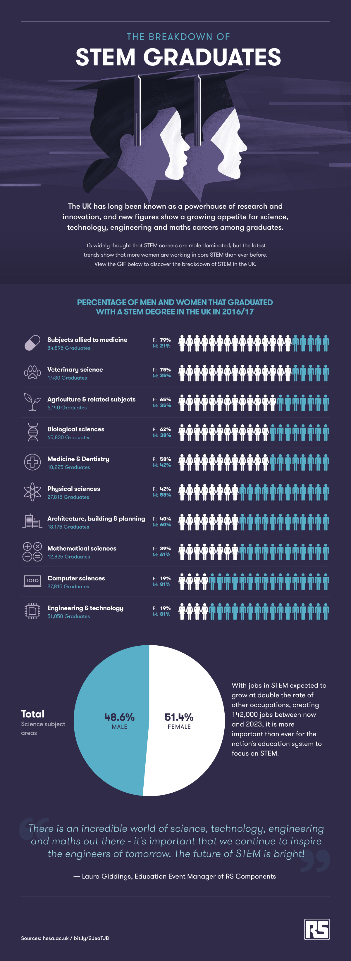 STEM Graduates Breakdown [Infographic]