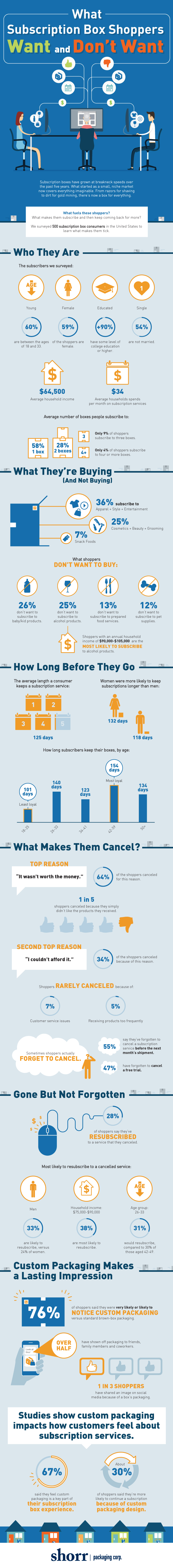 What Subscription Box Shoppers Want [Infographic]