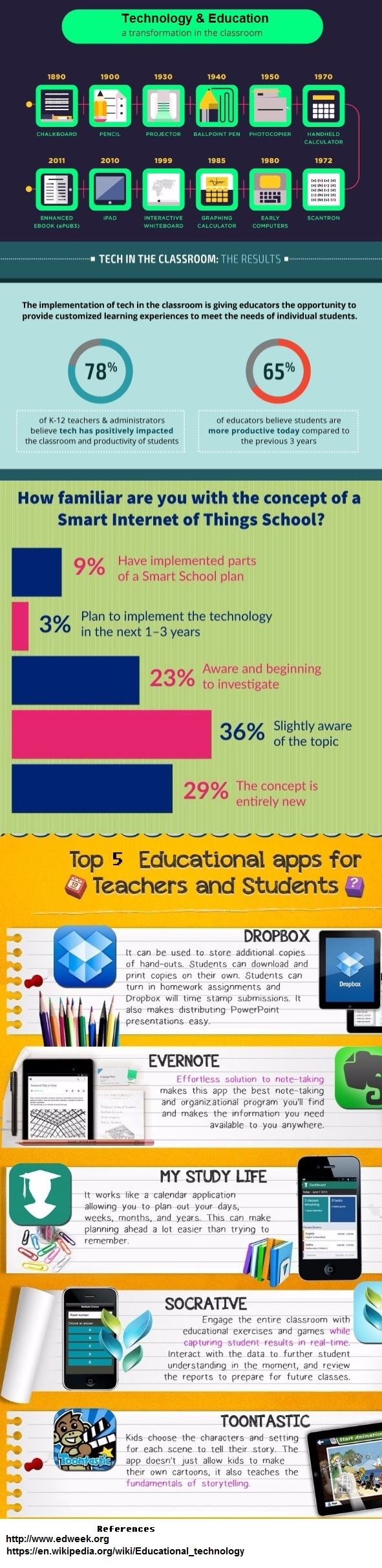 Education and Technology [Infographic]