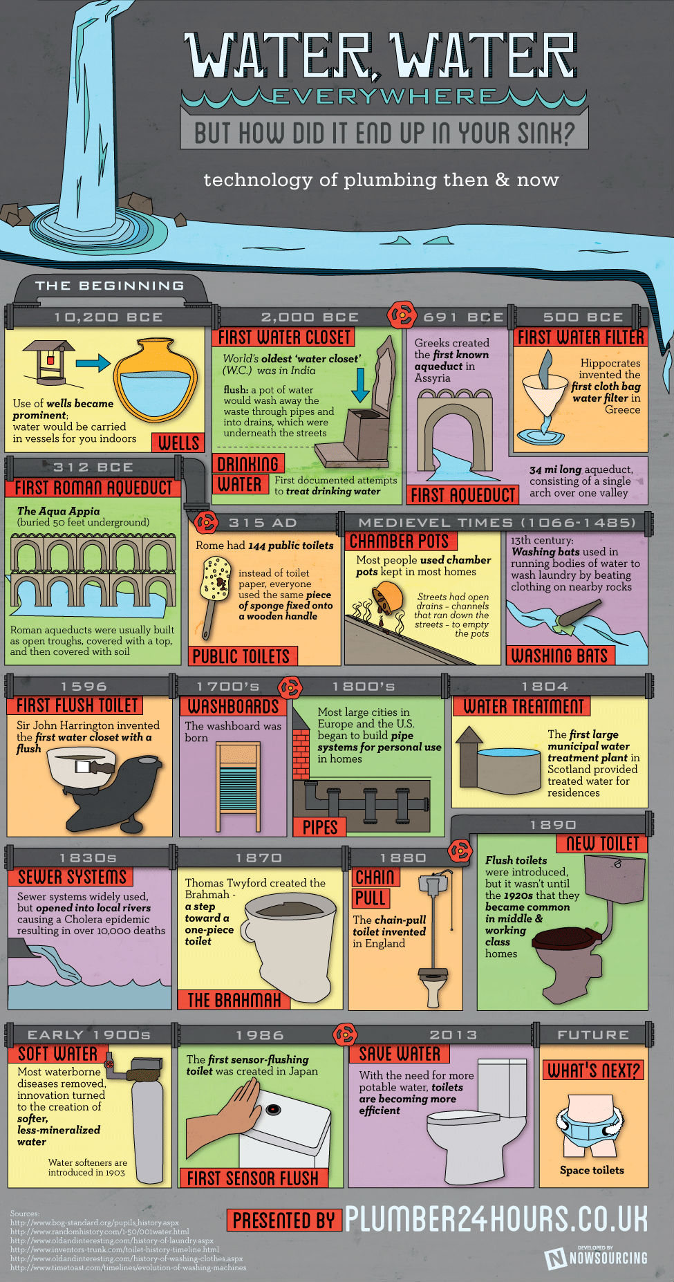 The Evolution of Plumbing Infographic