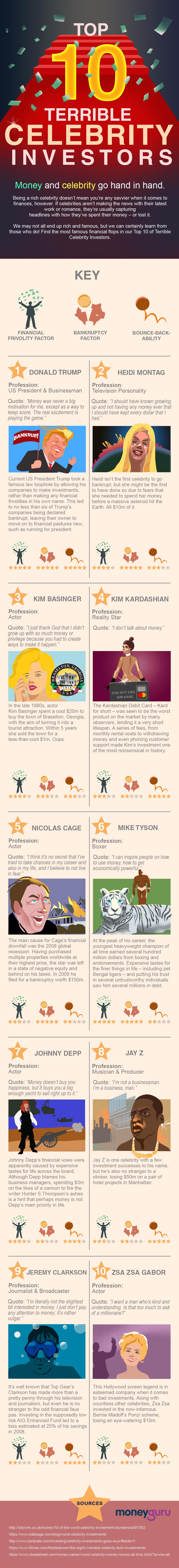 Terrible Celebrity Investors [Infographic]