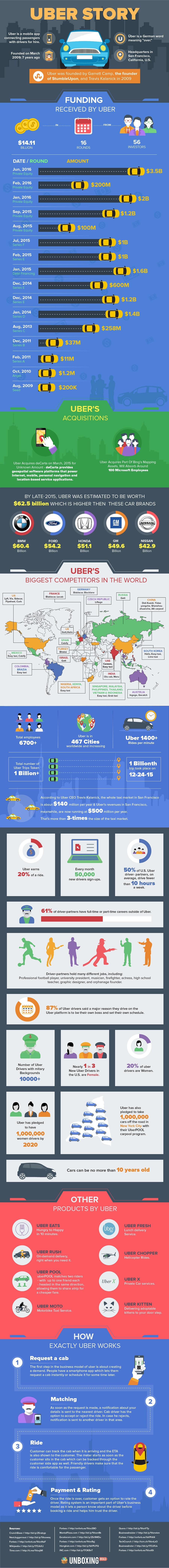 Billion Dollar Uber [Infographic]