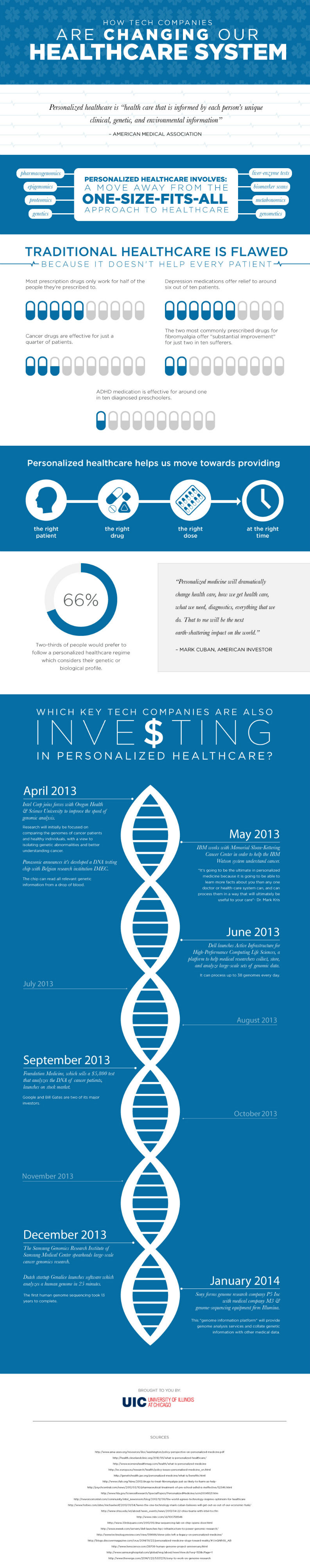 How Tech Companies Are Changing Our Healthcare System [Infographic]