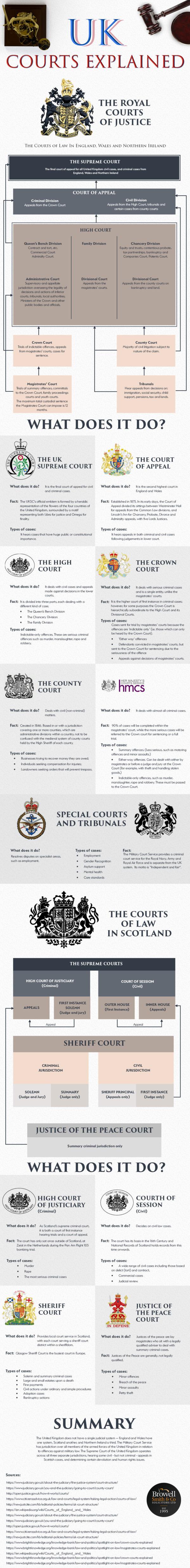 UK Courts Explained [Infographic]