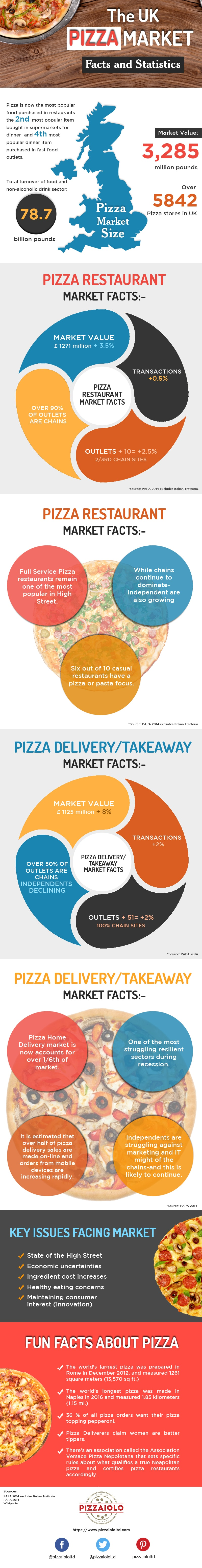 UK Pizza Market, Facts and Statistics [Infographic]