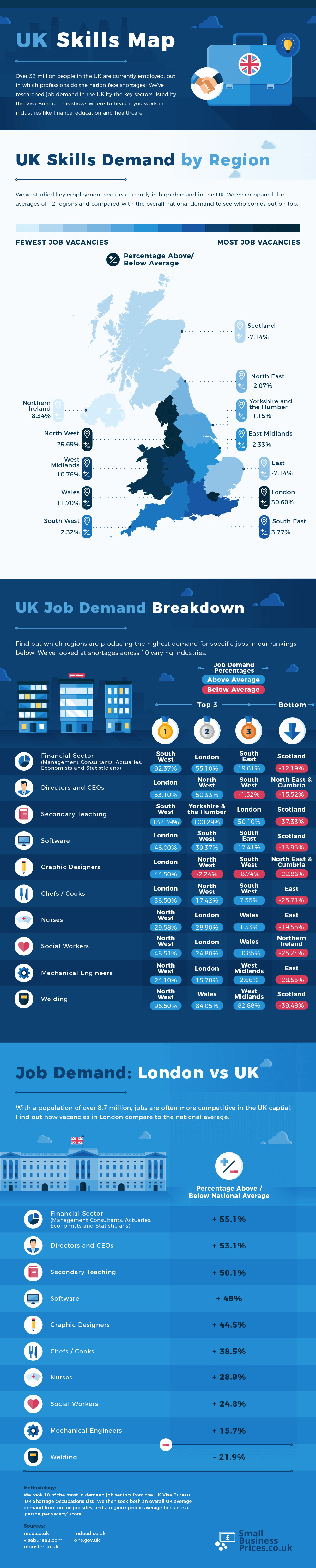 Best Places in the UK to Find Work [Infographic]
