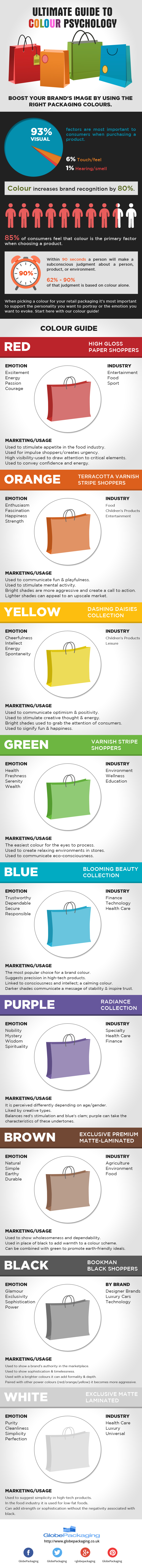 Ultimate Colour Psychology Guide [Infographic]