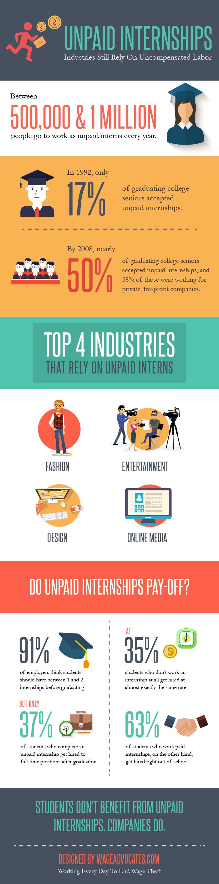 Unpaid Internship [Infographic]