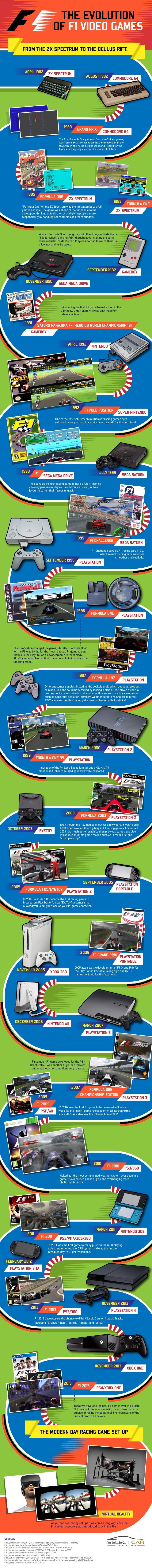 The Evolution of F1 Video Games [Infographic]
