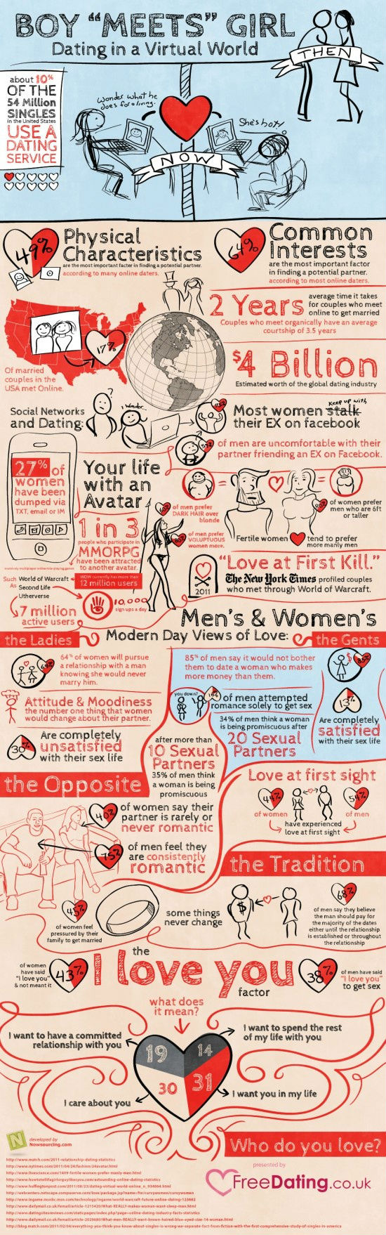 Dating in a Virtual World [Infographic]