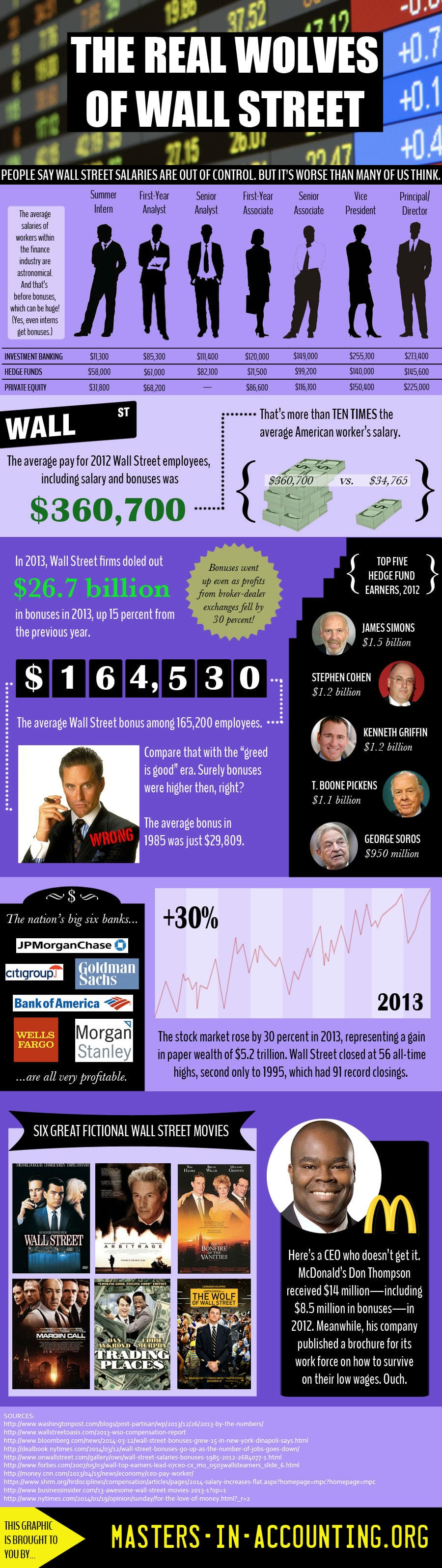 Wall Street Wolves [Infographic]