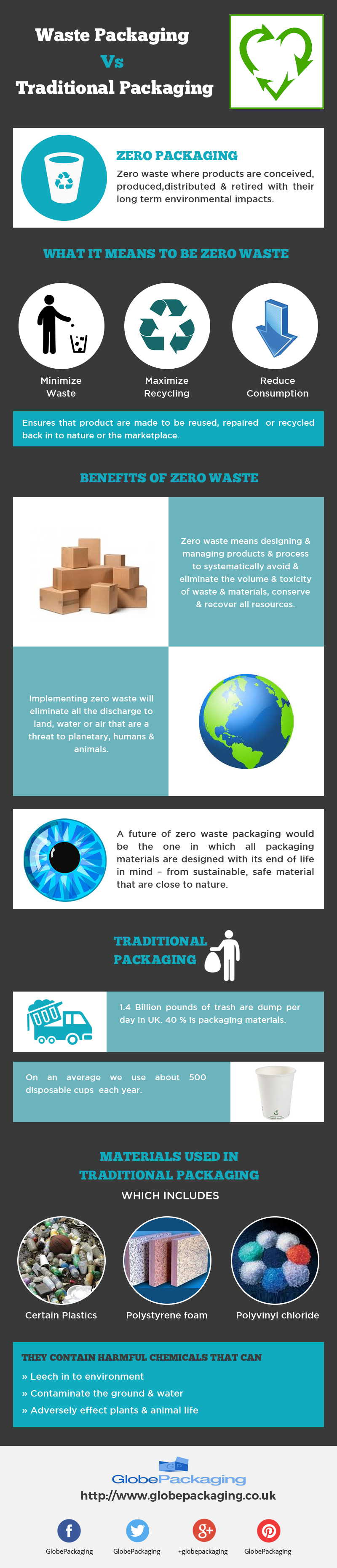 Waste Packaging Vs Traditional Packaging [Infographic]