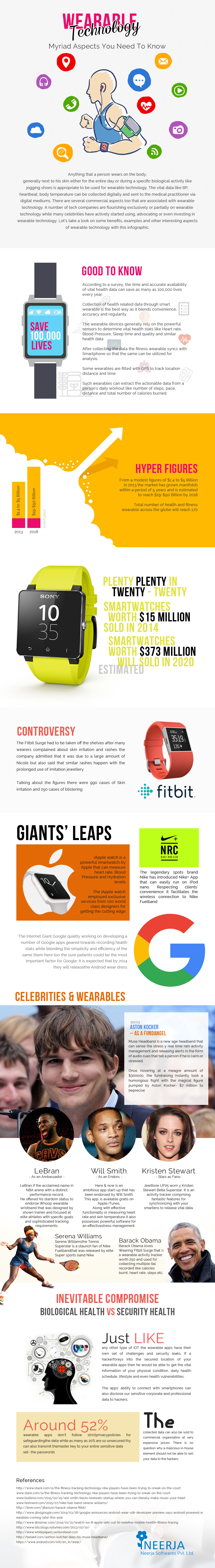 Important Benefits Offered By Wearables [Infographic]