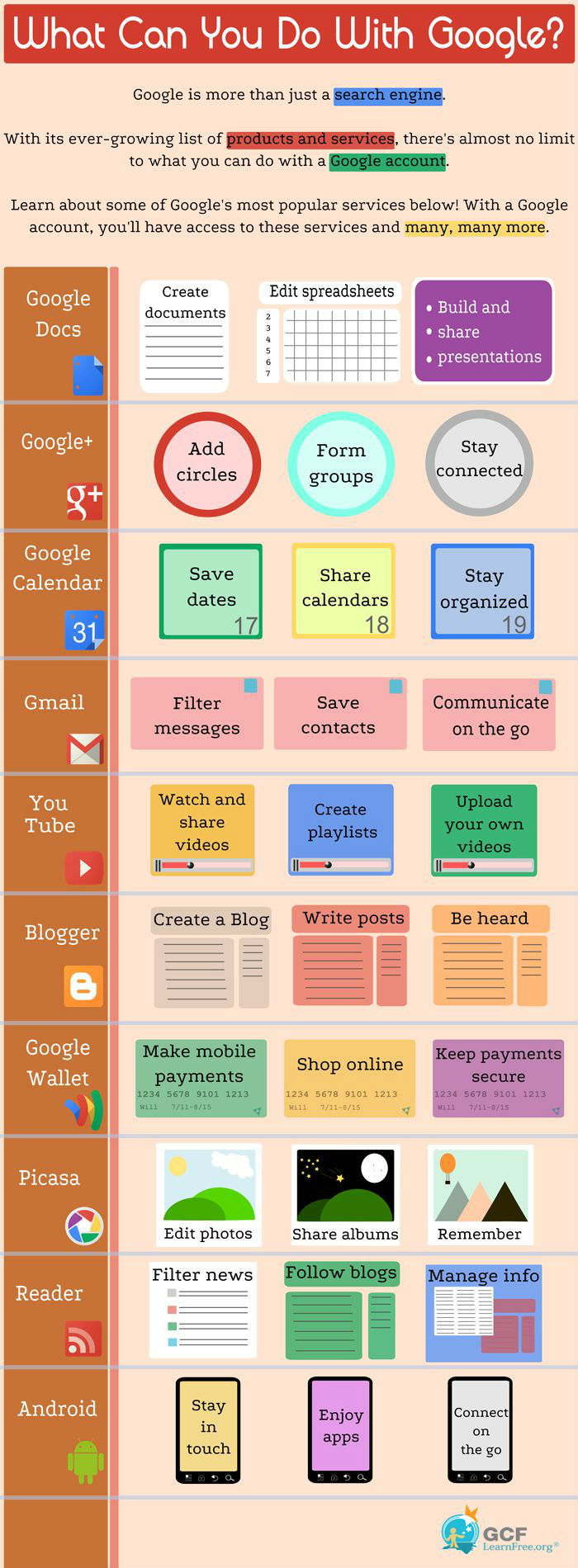 What Can You Do With Google? [Infographic]