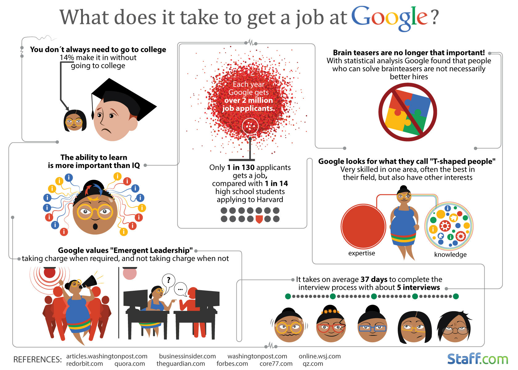 Getting A Job At Google [Infographic]