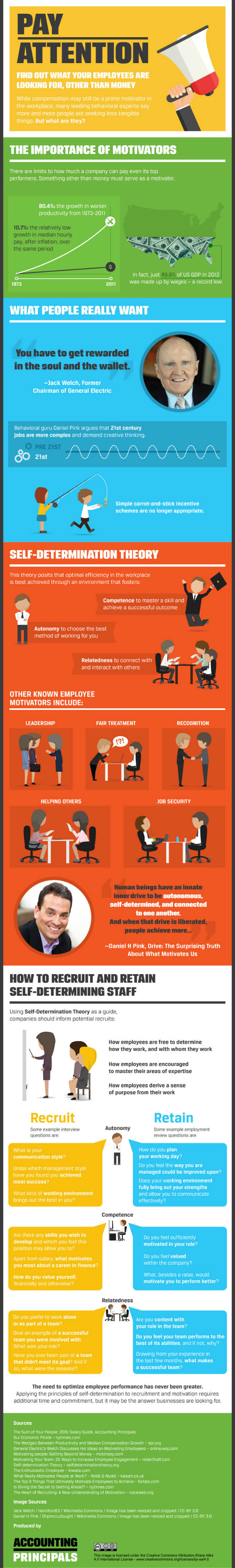 What Your Employees Are Looking For Other Than Money? [Infographic]