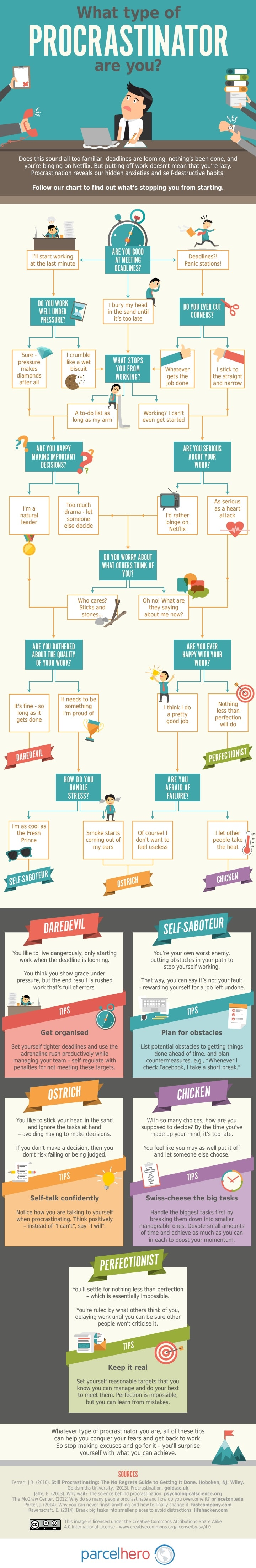 What Kind Of Procrastinator Are You? [Infographic]
