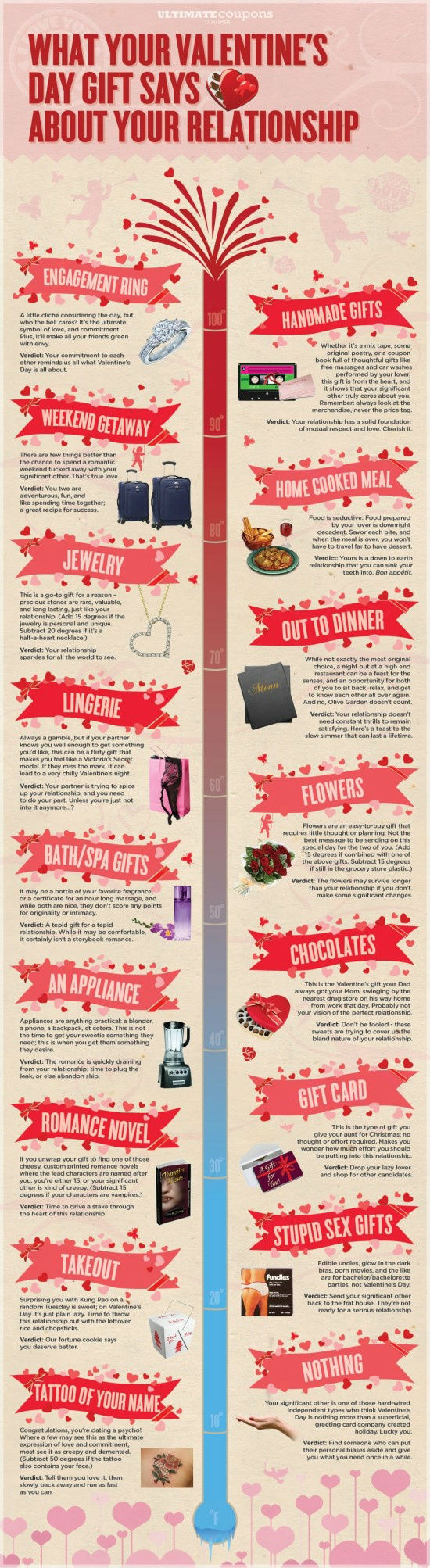 What Your Valentine's Day Gift Says About Your Relationship [Infographic]
