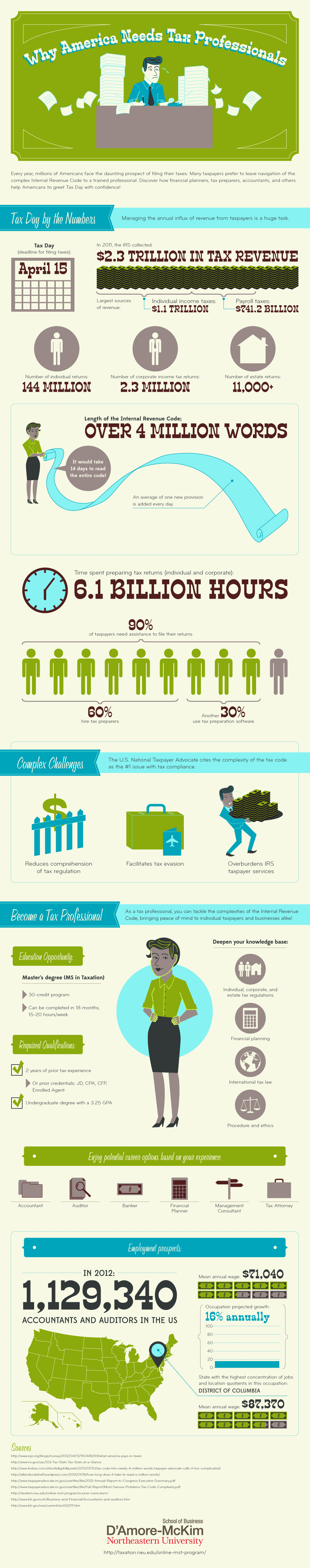 Why Americans Need Tax Professionals [Infographic]