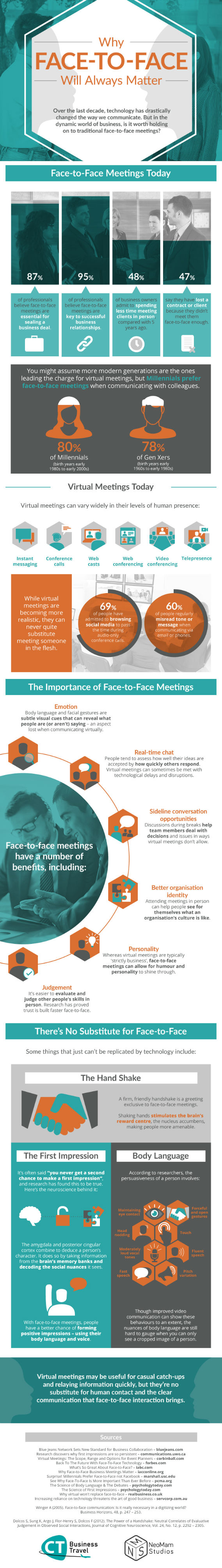 Why Face to Face Will Always Matter [Infographic]