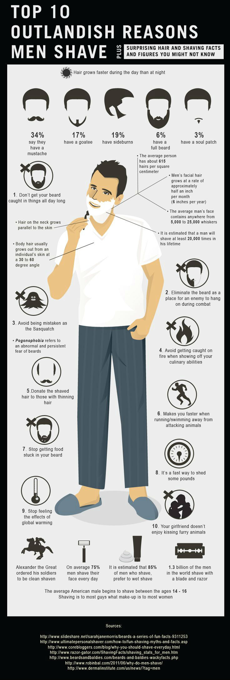 Why Men Shave [Infographic]