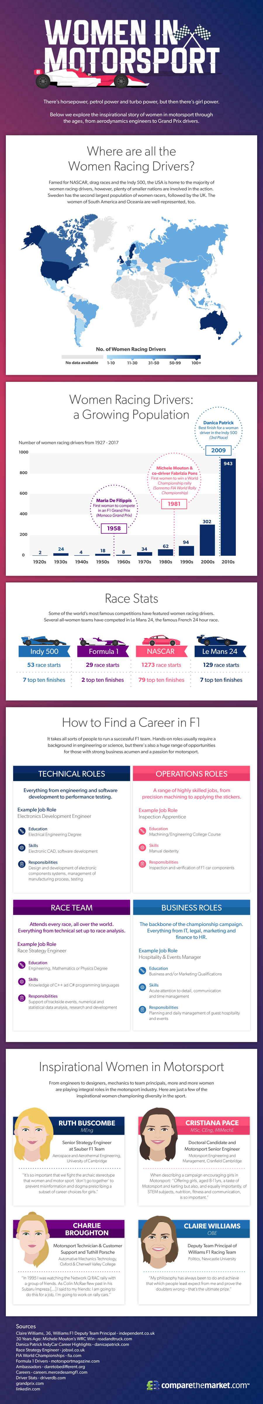 Females Inspiring in Motorsport [Infographic]