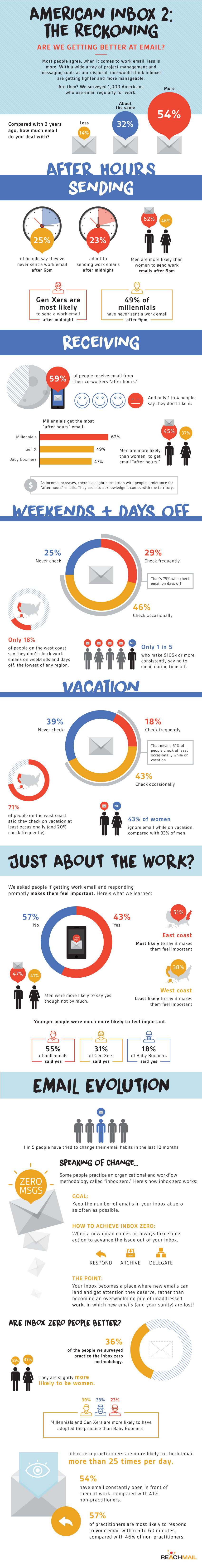 Are We Getting Better At Email? [Infographic]