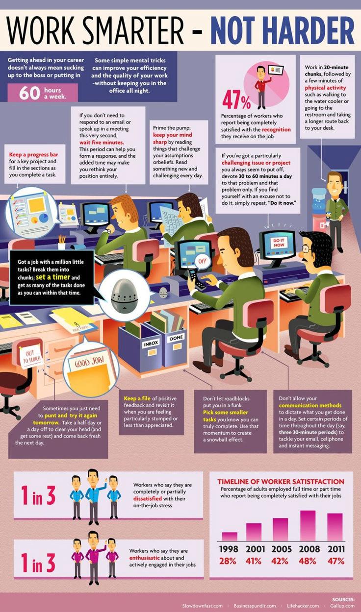 Work Smarter - Not Harder [Infographic]