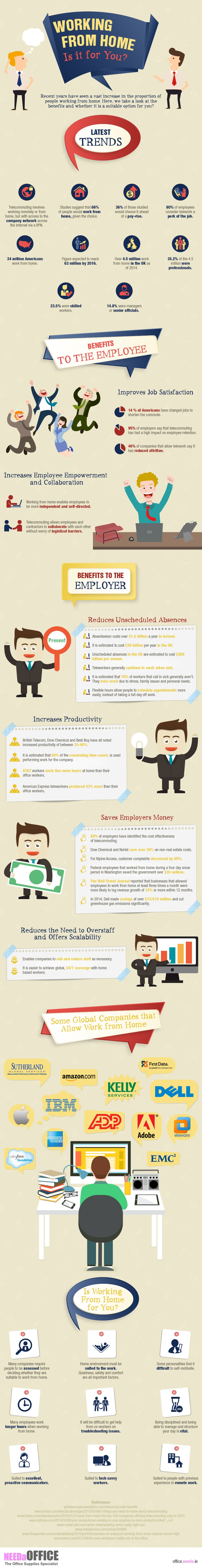 Working From Home [Infographic]