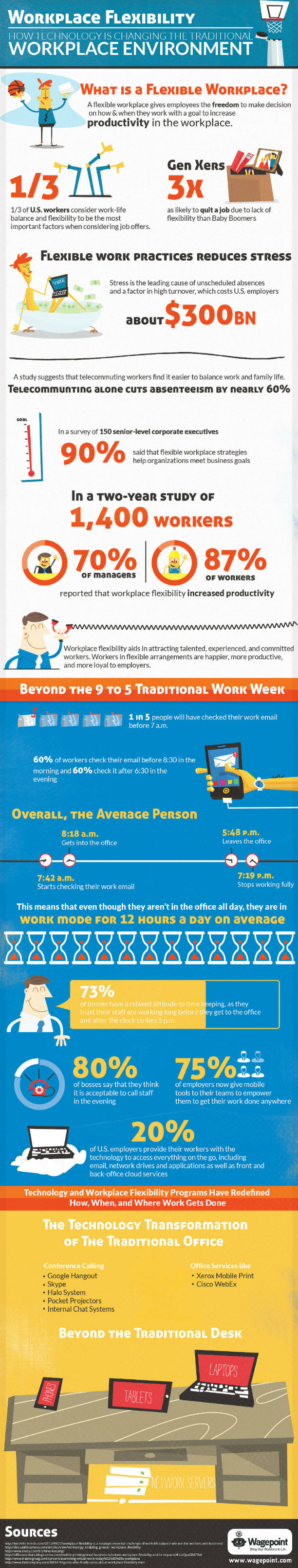 How Technology is Changing the Traditional Workplace Environment [Infographic]