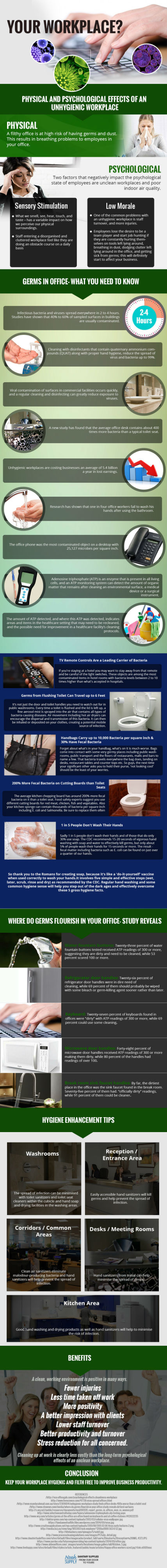 Psychological and Physical Problems with Unhygienic Workplace [Infographic]