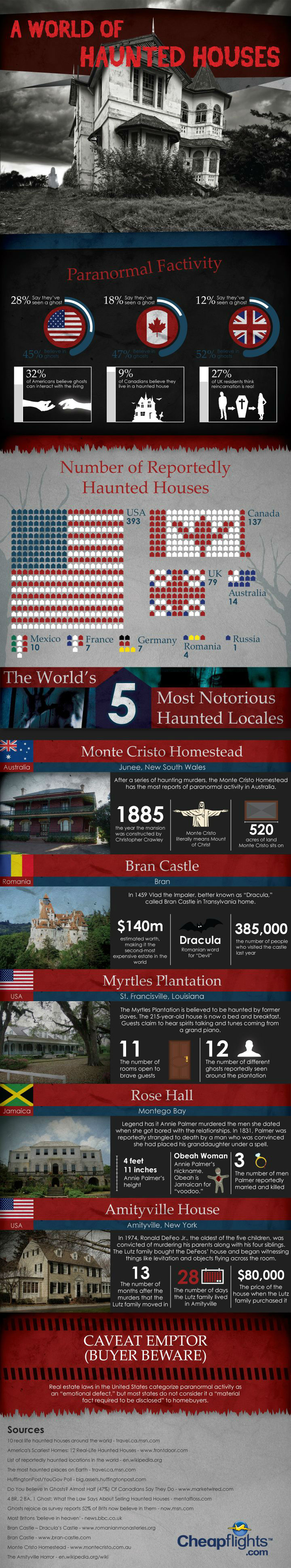 World of Haunted Houses [Infographic]