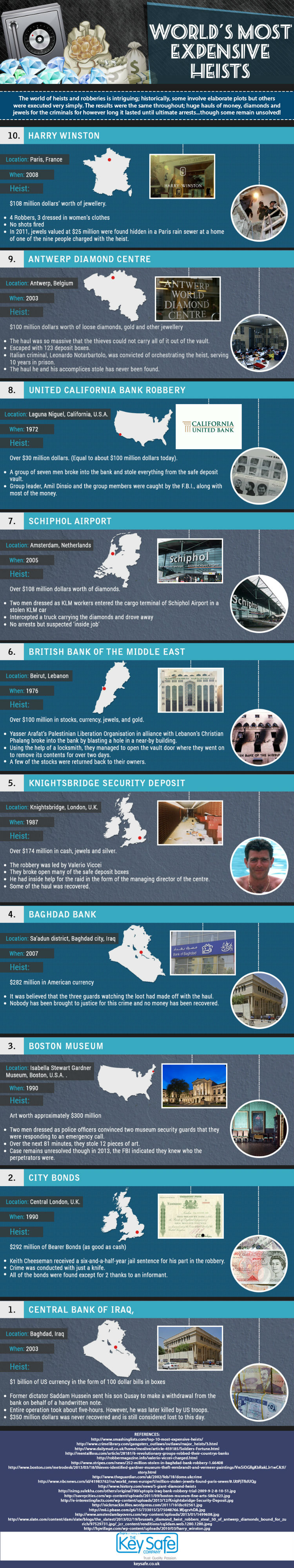 Most Expensive World Heists [Infographic]
