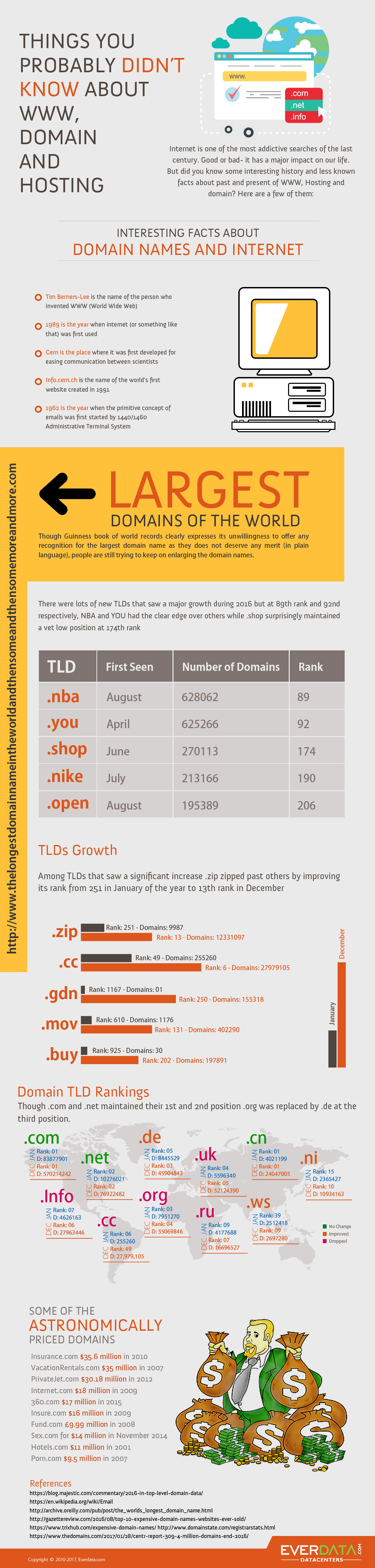 Domain and Hosting Facts [Infographic]