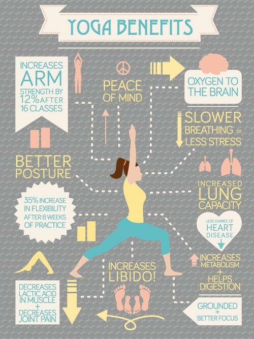 Yoga Benefits [Infographic]