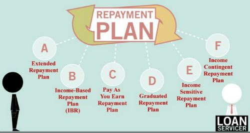 Affordable Repayment Plans for Federal Student Loans