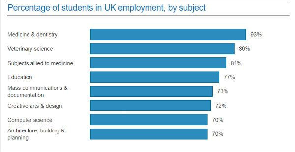 UK Employment Subject Graph