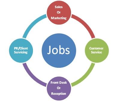 Customer Dealing Jobs