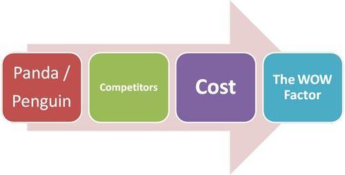 Marketing Advertising Factors