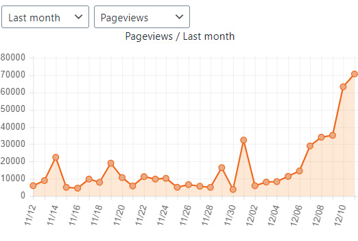 Cloudflare Analytics Pageviews Last Month