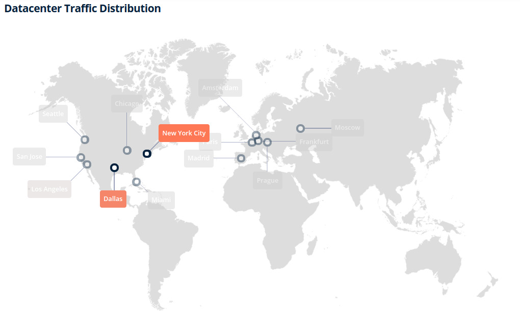 CDN Distribution Network